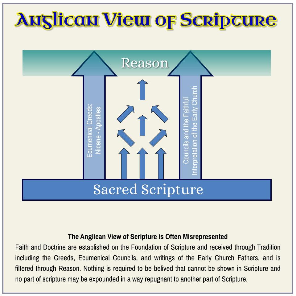 AnglicanViewOfScripture.jpg